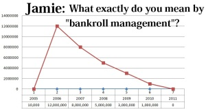 jamie gold bankroll management